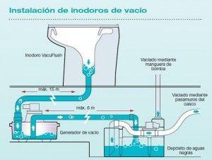 esquema vacuflush