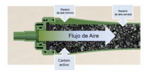 filtro anti olor