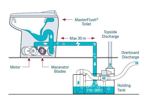 What You Should Know When Ing A Macerator Toilet Part I
